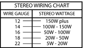 Speaker Wire Size Chart Car Does The Size Of Car Audio Speaker Wire Effect Sound Quality