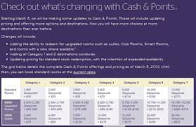 Starwood Upping Cash Points Requirements Loyaltylobby
