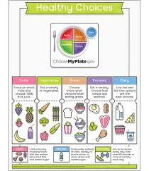 Food Comparison Chart Healthy Food Comparison Chart Scientific Healthy Chart