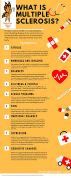 What Is Multiple Sclerosis Infographic Multiple Sclerosis
