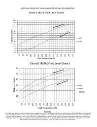 Temperature Chart For A Chrysler 300 Transmission Fluid Check 62te Transmission Fluid Level Chart Www Bedowntowndaytona Com