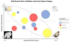 Risk Reward Bubble Charts More Than Just A Pretty Output