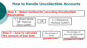 in addition  together with Accounting Archive   August 09  2016   Chegg further Receivables Chapter 8 Chapter 8 explains receivables ppt download likewise Accounting for Receivables Chapter Seven McGraw Hill Irwin in addition  as well  in addition Direct Write Off Method   Accounting   Chegg Tutors   YouTube as well Solstice  pany  Which Uses The Direct Write off       Chegg besides Chapter 7 Lecture additionally Direct write off method Bad Debt Expense  XXXXX Accounts. on latest direct write off method
