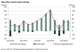 Global Gold Demand Chart Strong Start For Central Bank Demand In 2019 Post By