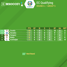 Последние твиты от uefa euro 2020 (@euro2020). Euro 2020 Qualifiers The Current Standings