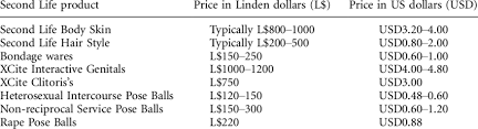 Linden Dollar Us Dollar Comparison Chart For Sex Products