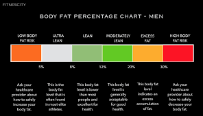 Men S Body Fat Chart Body Fat Percentage Chart What Is The Ideal Range Body
