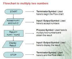 Pictorial Flow Chart Algorithm And Flowchart Mit India