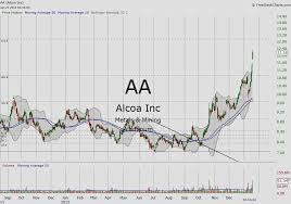 Aa Stock Chart Select Mining Stocks In Focus Aa Ccj See It Market