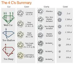 Diamond Carat And Clarity Chart A Summary Of The 4 Cs Of Diamond Buying In 2019 Black