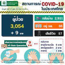 รัฐบาลไทย-ข่าวทำเนียบรัฐบาล-รายงานข่าวกรณีโรคติดเชื้อไวรัสโคโรนา 2019  (COVID-19) ประจำวันที่ 27 พฤษภาคม 2563 [กระทรวงสาธารณสุข]