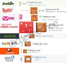 Korean Music Charts
