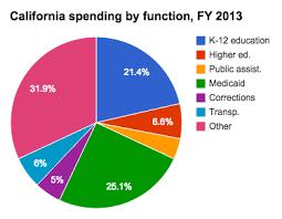 Medicaid Spending In California Ballotpedia