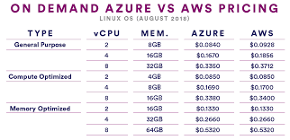 Aws Vs Azure Comparison Chart A Look At Azure Vs Aws Pricing In 2018 2019 Cloudhealth By