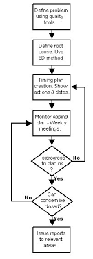 Qualconc Flowcharts
