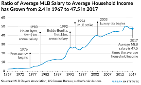 Deep Chart Mlb Mlb Salaries Are Yet Another Way To Visualize Growing