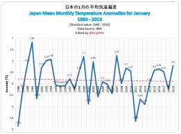 Japan Climate Chart Japan Winter Temperatures Typhoons Both Defy Alarmist