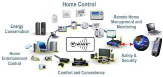 home automation system of your dreamsu2014all within budget control systems a31