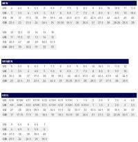 Asics Shoe Size Chart Uk Asics Size Guide