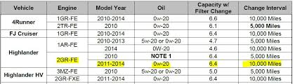 Do You Have To Use 0w20 Synthetic Motor Oil In 2011 Highlander
