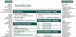 java data structures cheat sheet 30 handy cheat sheets and reference guides for web professionals