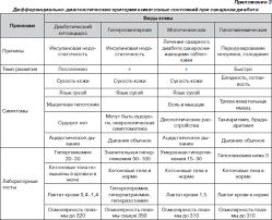 Комы у детей Интернет издание Новости медицины и фармации  Литература