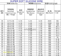 Service Entrance Cable Size Chart Nec Wire Gauge Amperage Chart Bedowntowndaytona Com