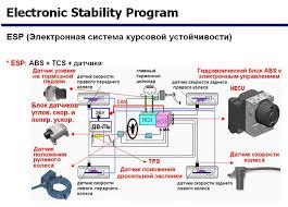 Как работает система курсовой устойчивости esp  Схема функционирования разработки esp