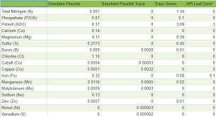 Seachem Planted Aquarium Dosing Chart Which Planted Tank Fertilizer Is Right For You Aquarium Co Op
