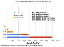 Chart Oil Spill Estimates Msnbc