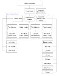 Troop 72 Troop Organization Chart