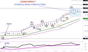 Usdinr Potential Bullish Rising Three Pattern Developing