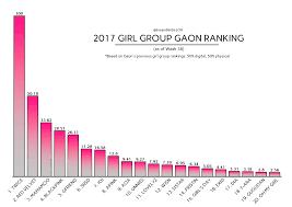 Sales Update Week 38 Best Selling Girl Groups Of 2017