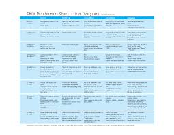 Help Charts Birth 3 Years Child Development Chart First Five Years Social Self Help