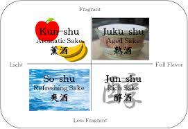 Sake Types Chart Classification Of Sake Japanese Sake Portal Site