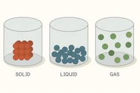 Solid Striped Size Chart Properties Of Matter Solids Live Science