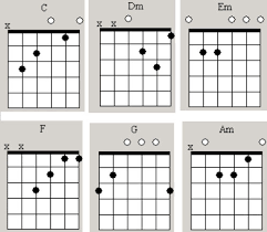 Chord Chart How To Guitar Lessons