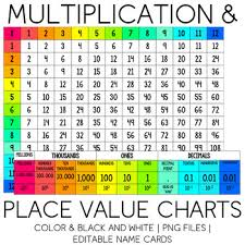 Multiplication Place Value Charts Png Files Editable Name Cards