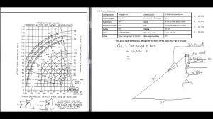 Load Chart Problem Grove Tll Teleboom Gross Load