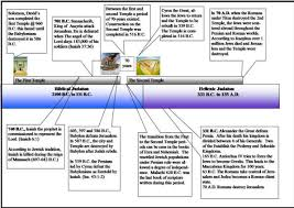 Isaiah Timeline Chart Objections To Isaiah 52 13 To Isaiah 53 12 The Messiah Of