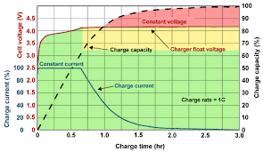 12v Battery Life Chart How Fast Charging Really Works Everything You Need To Know