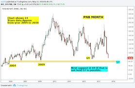 Stock Market Chart Analysis Punjab National Bank Month