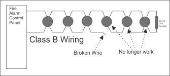 how does conventional class a fire alarm wiring work? av system wiring diagram at Av System Wiring Diagram