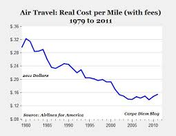 How Airline Ticket Prices Fell The Atlantic