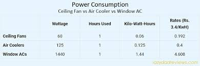ceiling fan power consumption how to