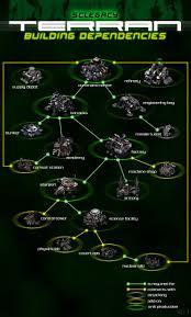 Starcraft 2 Charts