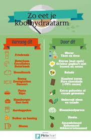 Wat is koolhydraatarm dieet