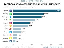 Most Popular Social Media Apps Chart Business Insider
