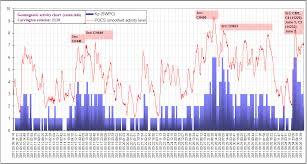 Activity Level Chart Poes Auroral Activity Level