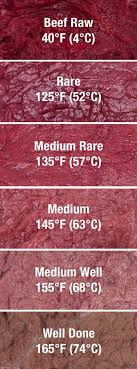 Meat Color Chart Color Of Meat Chart Temp Kole Recipes